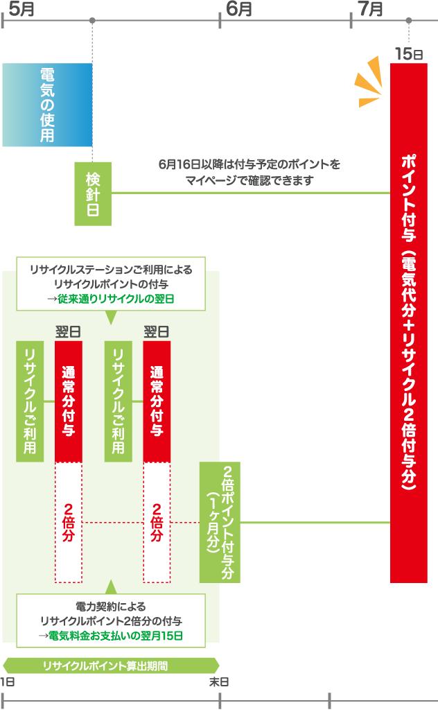 5月 6月 7月 電気の使用 検針日 31日 電気料金の算出 15日 お支払い 16日以降は付与予定のポイントをマイページで確認できます 15日 ポイント付与