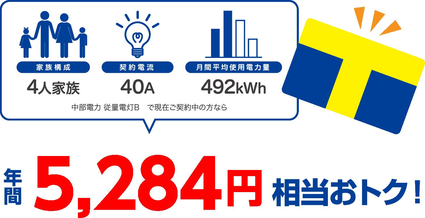 4人家族、40A、492kWhの場合、中部電力 従量電灯Bと比較すると年間5284円相当おトク!