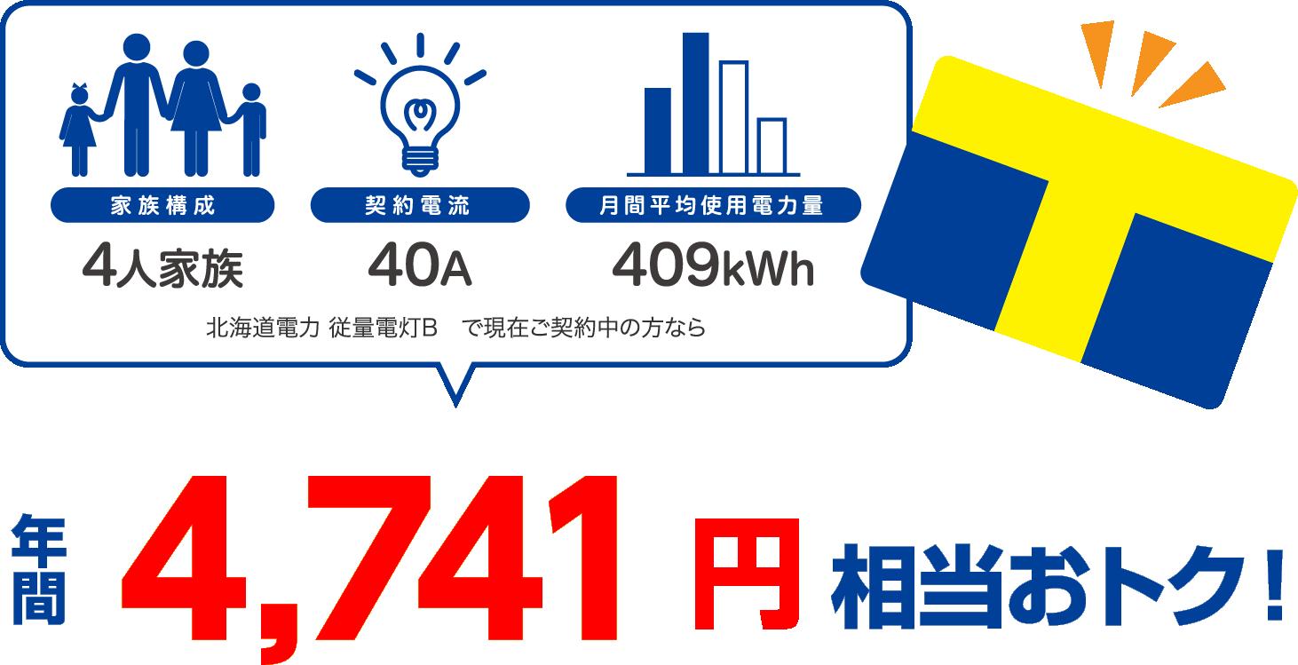 4人家族、40A、409kWhの場合、北海道電力 従量電灯Bと比較すると年間4741円相当おトク!