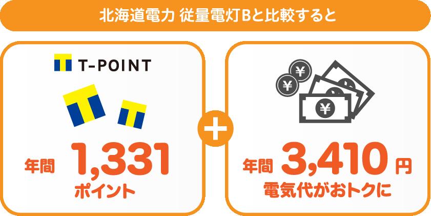 北海道電力 従量電灯BとサミットエナジーTポイントプランの比較
