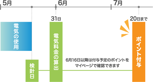 5月 6月 7月 電気の使用 検針日 31日 電気料金の算出 15日 お支払い 16日以降は付与予定のポイントをマイページで確認できます 20日 ポイント付与