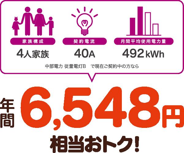 4人家族、40A、492kWhの場合、中部電力 従量電灯Bと比較すると年間6548円相当おトク!