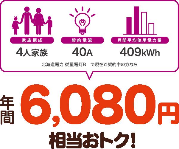 4人家族、40A、409kWhの場合、北海道電力 従量電灯Bと比較すると年間6080円相当おトク!