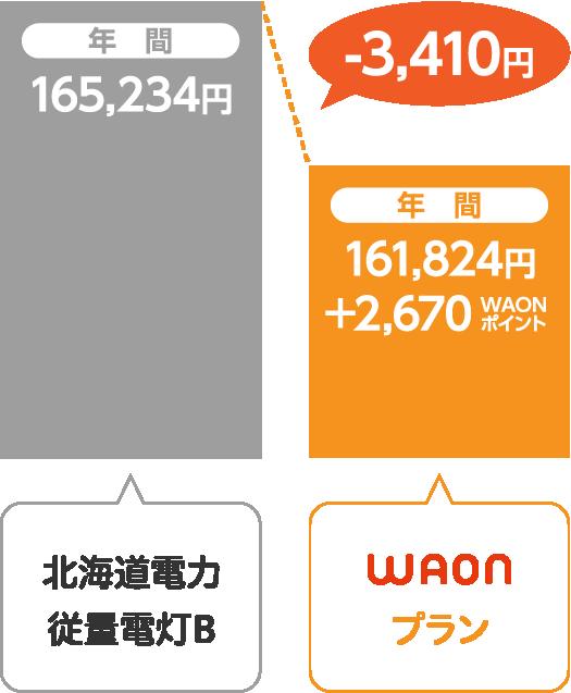 北海道電力 従量電灯BとサミットエナジーWAONプランの比較