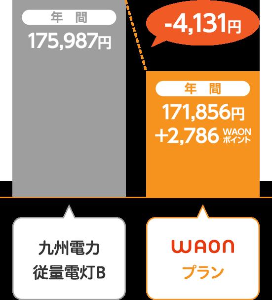 九州電力 従量電灯BとサミットエナジーWAONプランの比較