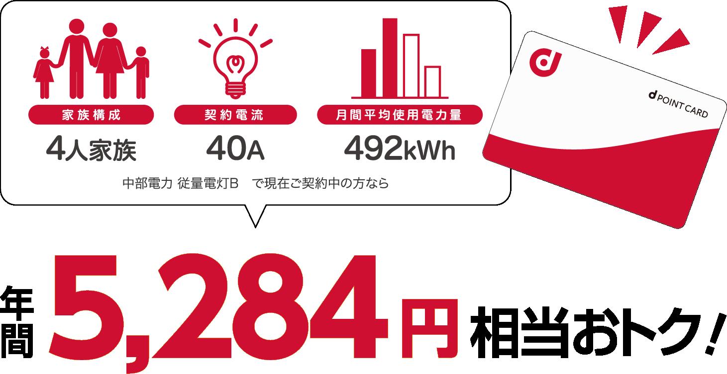 4人家族、40A、400kWhの場合、中部電力 従量電灯Bと比較すると年間5364円相当おトク!