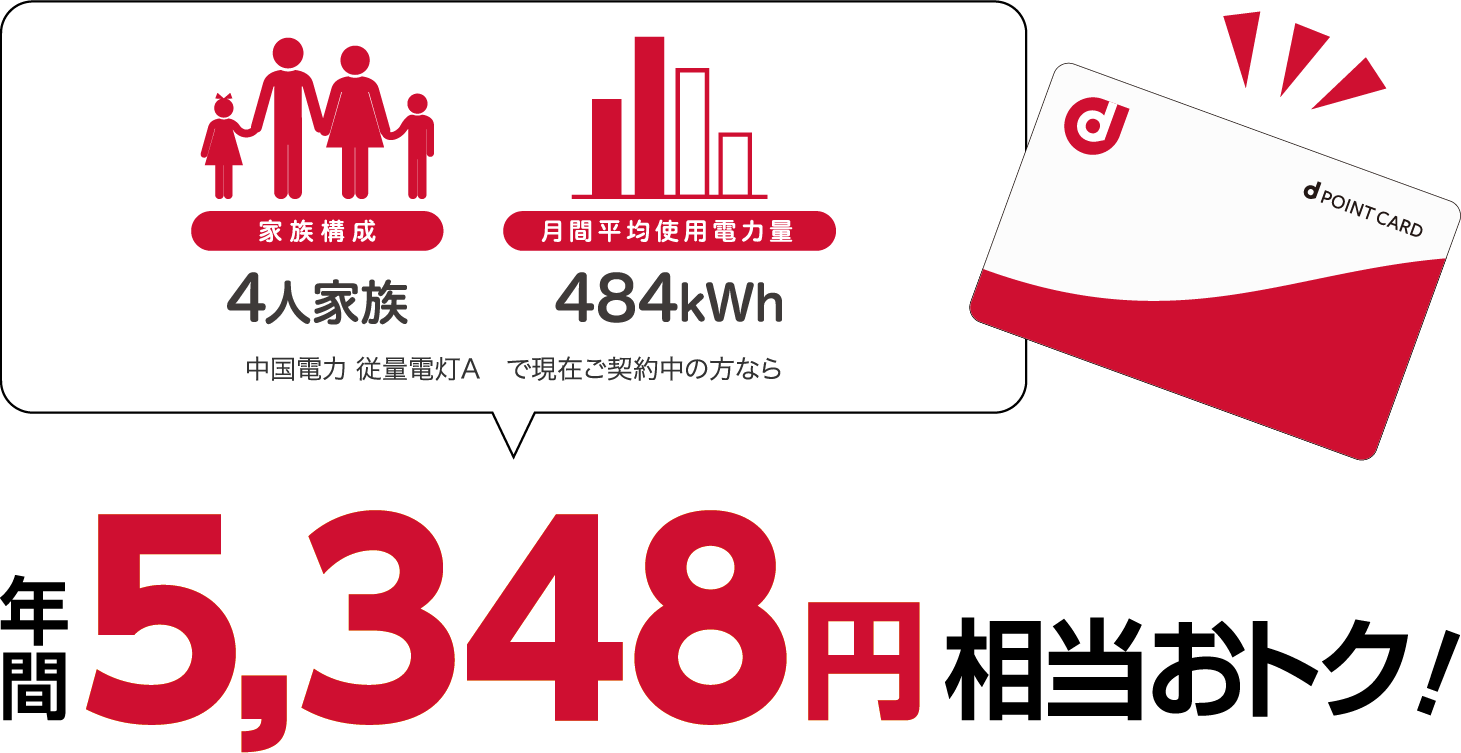 4人家族、400kWhの場合、中国電力 従量電灯Aと比較すると年間5433円相当おトク!