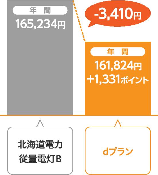北海道電力 従量電灯Bとサミットエナジーdプランの比較
