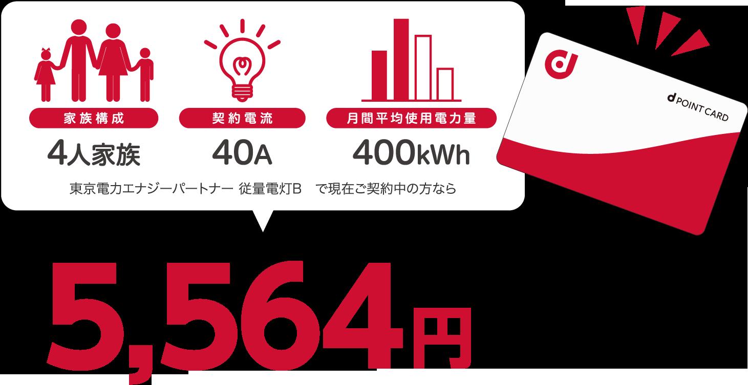4人家族、40A、400kWhなら年間4人家族、40A、400kWhの場合、東京電力エナジーパートナー 従量電灯Bと比較すると年間5564円相当おトク!円相当お得