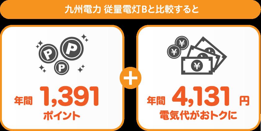 九州電力 従量電灯Bとサミットエナジーdプランの比較