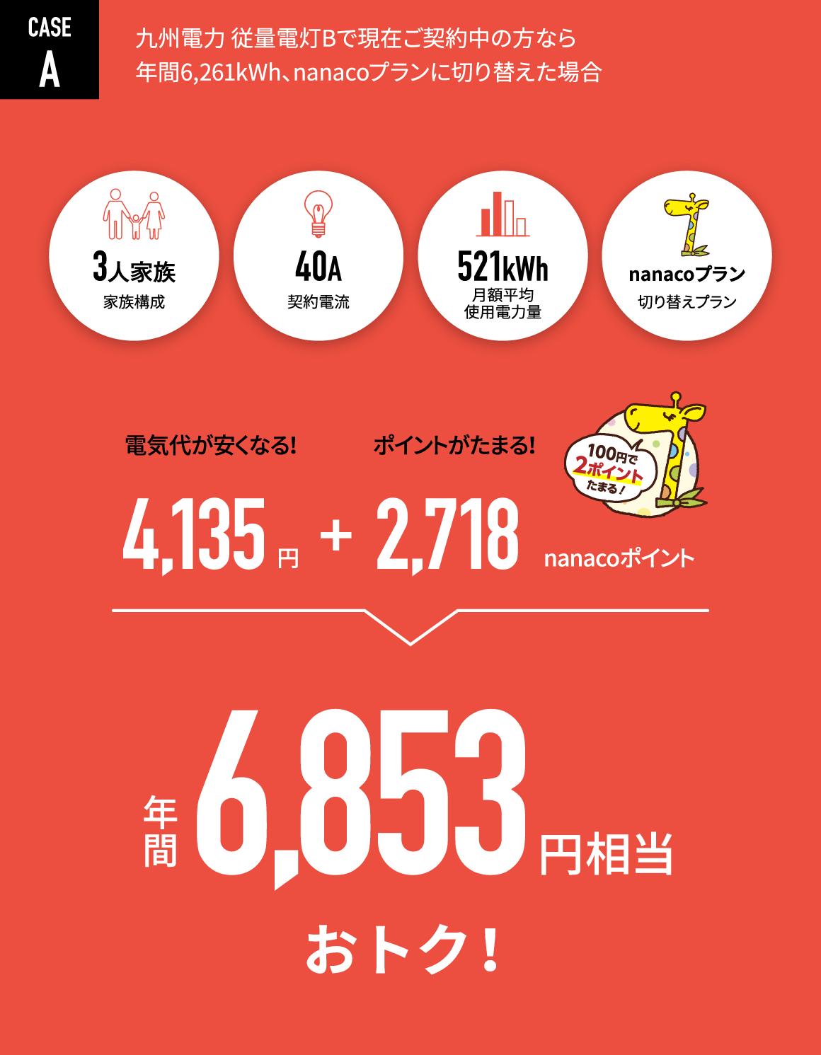 CASE A:九州電力 従量電灯Bで現在ご契約中の方なら、年間6,261kWh、nanacoプランに切り替えた場合、年間6,853円相当おトク!