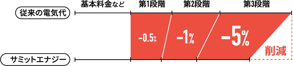 従来の電気代に比べ、0.5%から5%削減