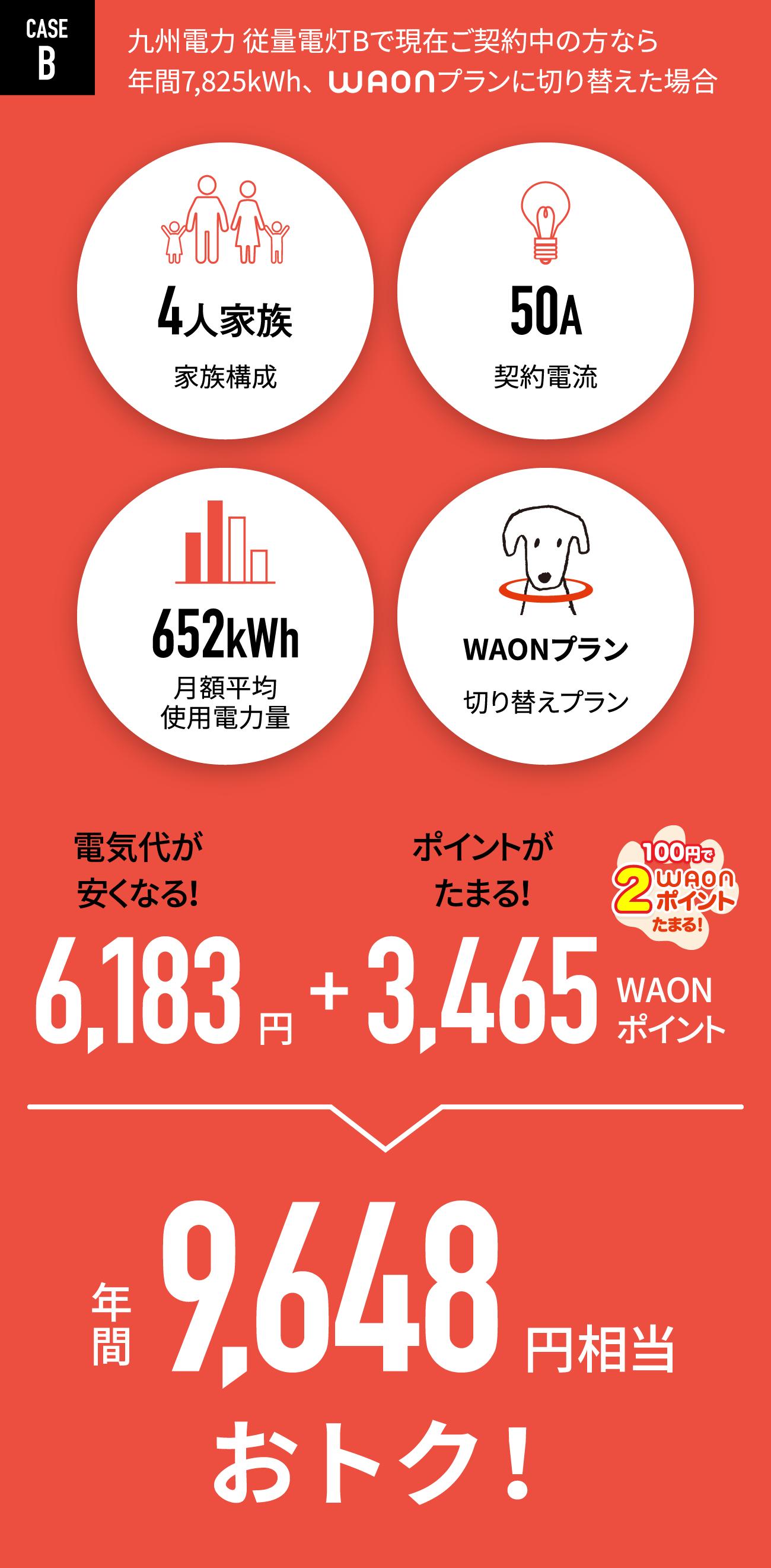 CASE B:九州電力 従量電灯Bで現在ご契約中の方なら、年間7,825kWh、WAONプランに切り替えた場合、年間9,648円相当おトク!