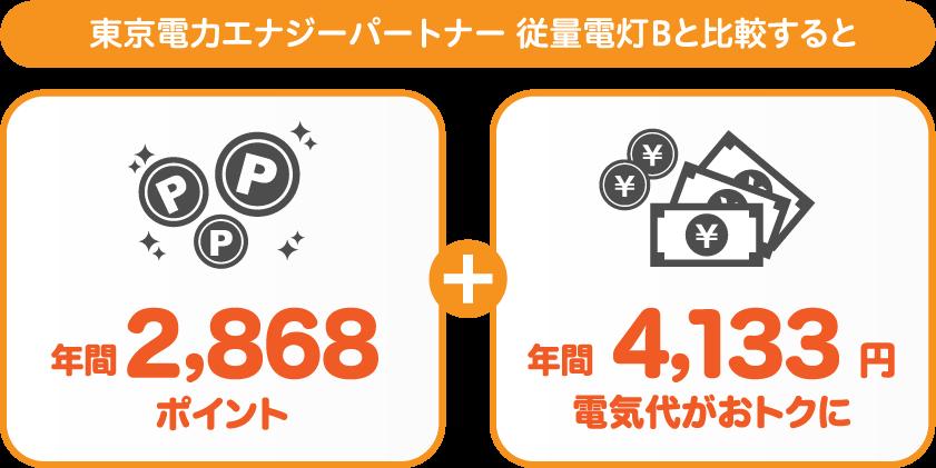 関東エリア:東京電力エナジーパートナー 従量電灯Bと比較すると年間2520円おトク!さらに2,328ポイントも付与