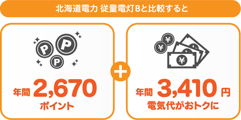 北海道電力 従量電灯Bとサミットエナジーnanacoプランの比較