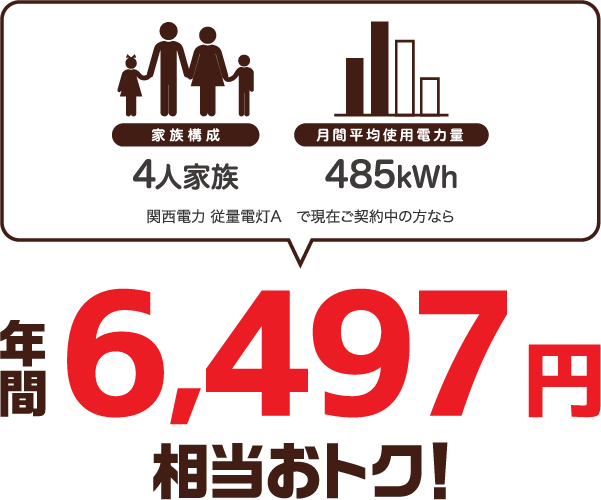 4人家族、400kWhの場合、関西電力 従量電灯Aと比較すると年間6693円相当おトク!