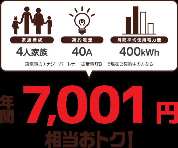 4人家族、40A、400kWhなら年間4人家族、40A、400kWhの場合、東京電力エナジーパートナー 従量電灯Bと比較すると年間7001円相当おトク!円相当お得