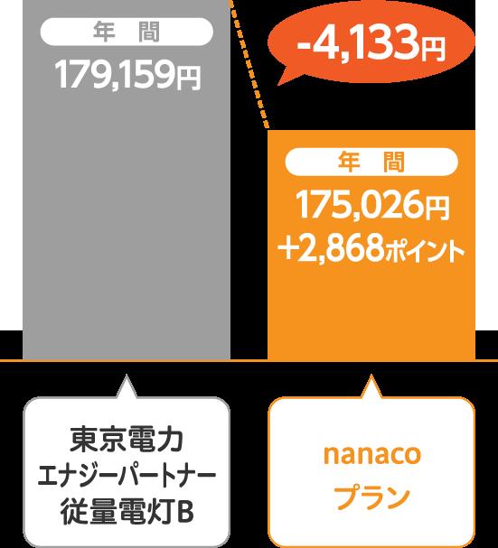 東京電力エナジーパートナー 従量電灯Bとサミットエナジーnanacoプランの比較