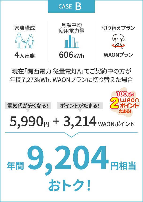 4人家族、月額平均使用電力量606kWh、現在「関西電力 従量電灯Aでご契約中の方が、年間7,273kWh、WAONプランに切り替えた場合、年間9,204円相当おトク!(5,990円電気代が安くなる、3,214ポイントがたまる)