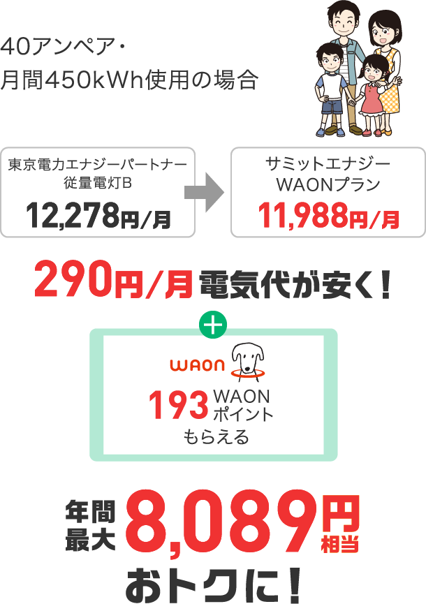 4人家族。290円/月電気代が安く!年間最大8,089円相当おトクに!