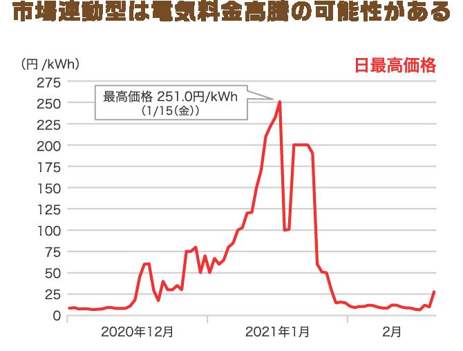 市場連動型は電気料金高騰の可能性がある