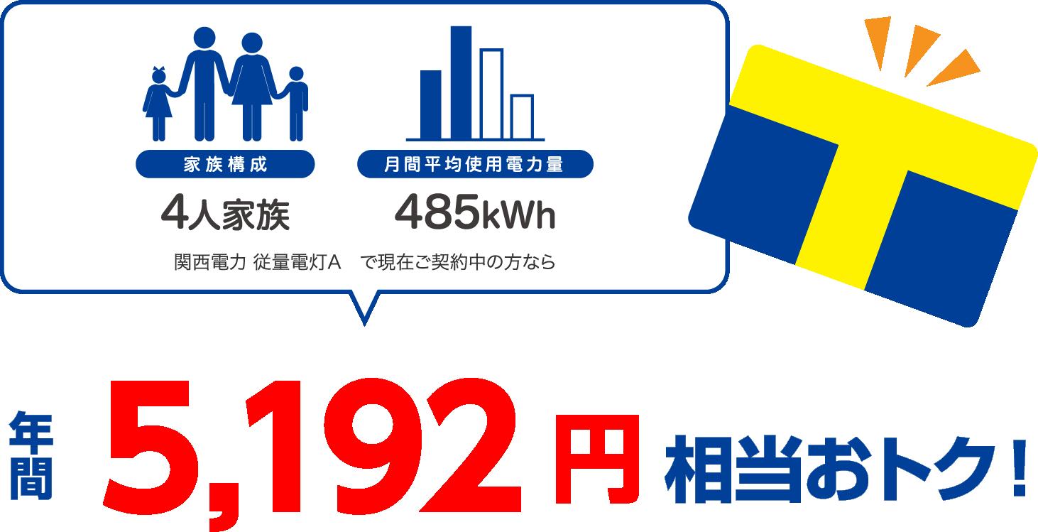 4人家族、400kWhの場合、関西電力 従量電灯Aと比較すると年間5325円相当おトク!
