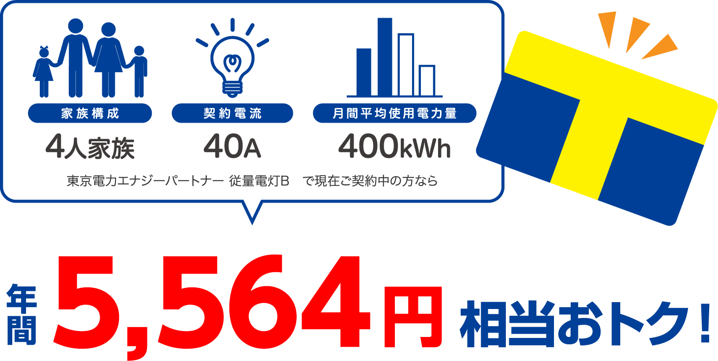 4人家族、40A、400kWhの場合、東京電力エナジーパートナー 従量電灯Bと比較すると年間5564円相当おトク!