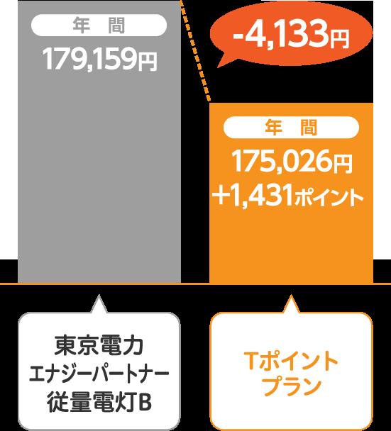 東京電力エナジーパートナー 従量電灯BとサミットエナジーTポイントプランの比較