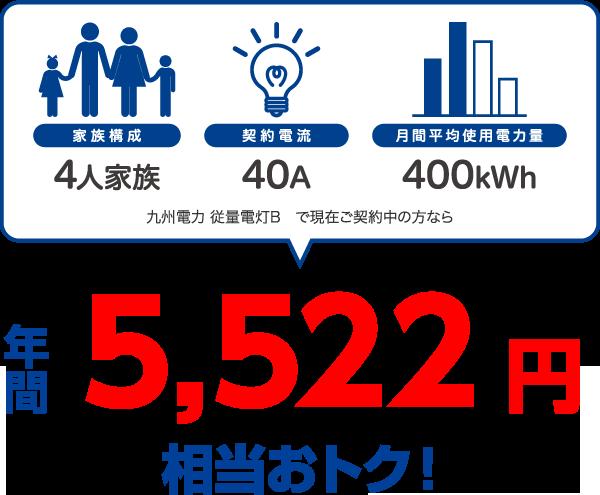 4人家族、40A、400kWhの場合、九州電力 従量電灯Bと比較すると年間5522円相当おトク!