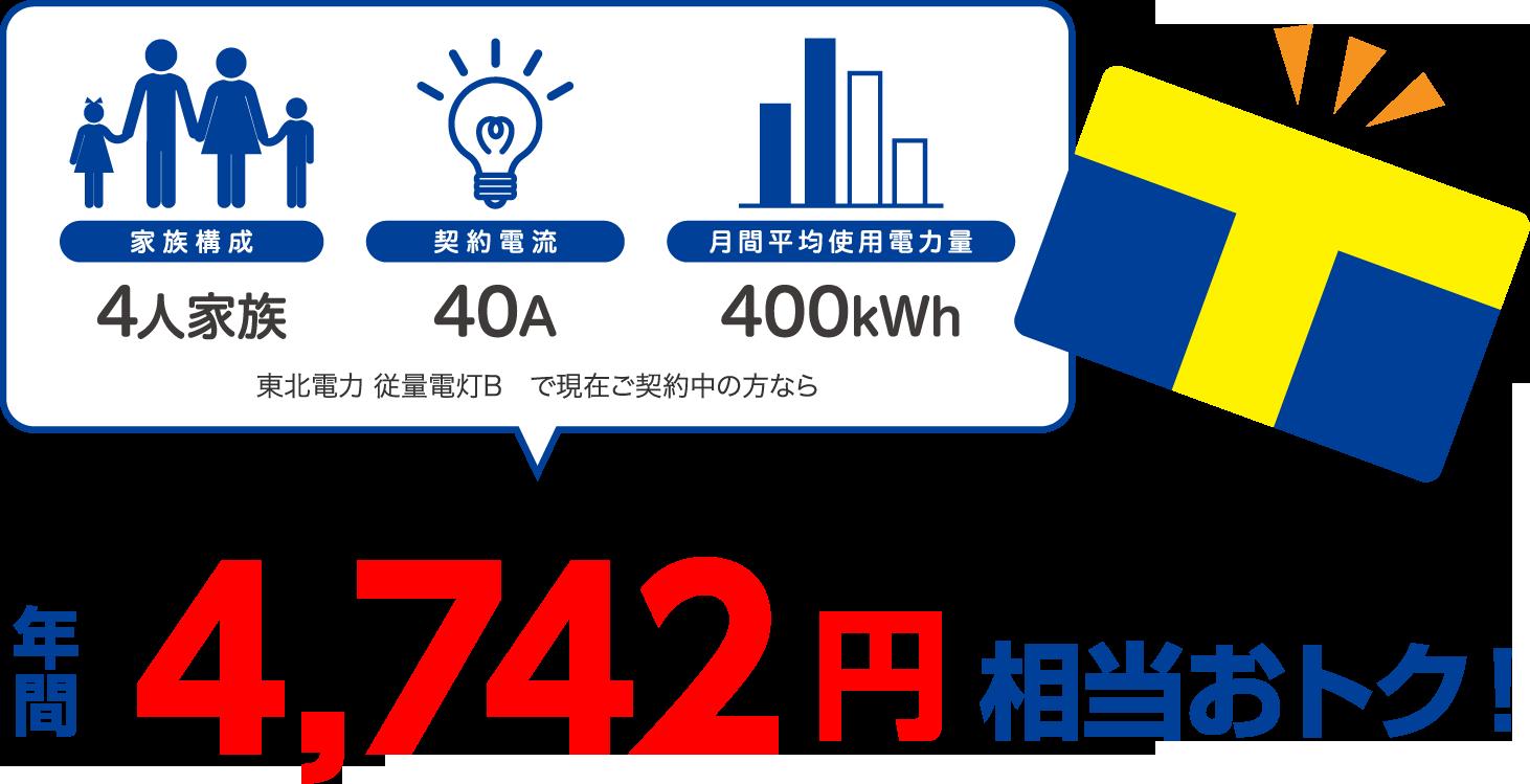 4人家族、40A、400kWhの場合、東北電力 従量電灯Bと比較すると年間4742円相当おトク!