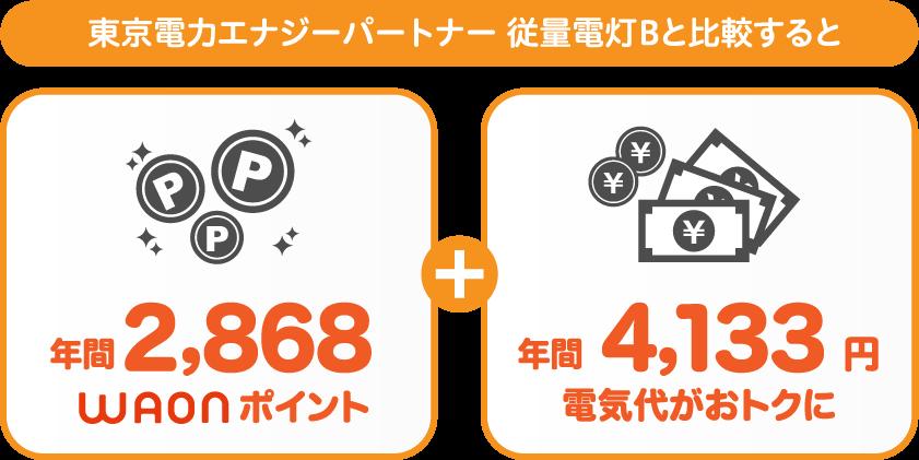 関東エリア:東京電力エナジーパートナー 従量電灯Bと比較すると年間2520おトク!さらに2,328WAONポイントも付与