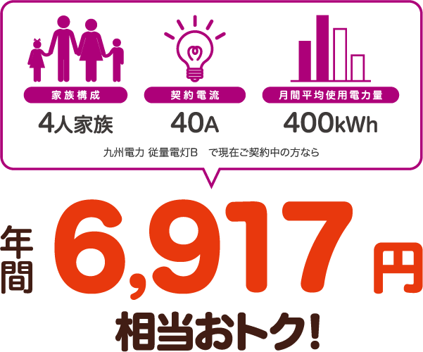 4人家族、40A、400kWhの場合、九州電力 従量電灯Bと比較すると年間6917円相当おトク!